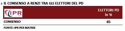 Sondaggio Ipr per Matrix, consenso a Renzi nel PD.