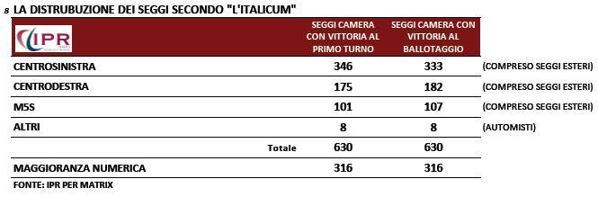Sondaggio Ipr per Matrix, distribuzione dei seggi secondo l'Italicum.