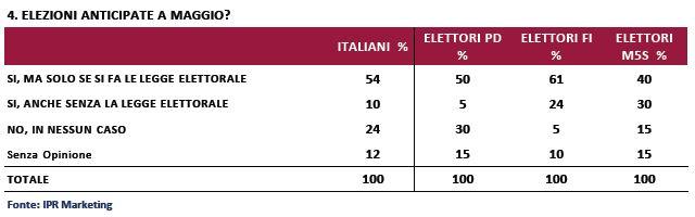 Sondaggio Ipr per Piazzapulita, elezioni a Maggio.