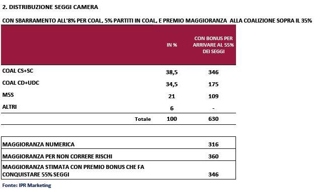 Sondaggio Ipr per Piazzapulita, ditribuzione dei seggi con Italicum.