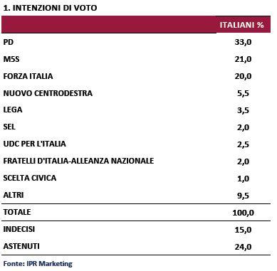 Sondaggio Ipr per Piazzapulita, intenzioni di voto.