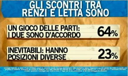 Sondaggio Ipsos per Ballarò, rapporto tra Renzi e Letta.