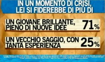 Sondaggio Ipsos per Ballarò, leader ideale.