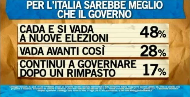Sondaggio Ipsos per Ballarò, futuro del Governo.