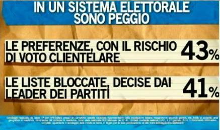 Sondaggio Ipsos per Ballarò, preferenze o liste bloccate per un sistema elettorale.