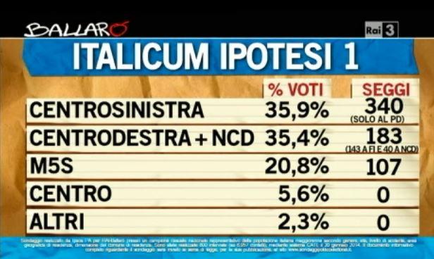 Sondaggio Ipsos per Ballarò, ipotesi di risultato elettorale con l'Italicum basato sulle attuali intenzioni di voto.