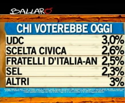 Sondaggio Ipsos per Ballarò, intenzioni di voto.