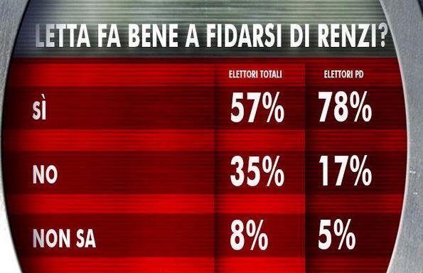 Sondaggio Ixè per Agorà, rapporto Letta- Renzi.