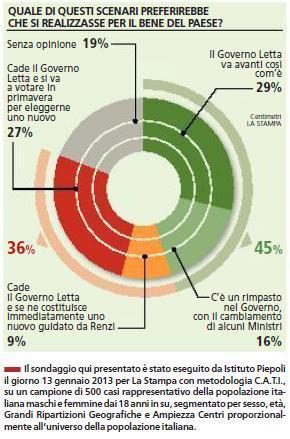 sondaggio piepoli governo