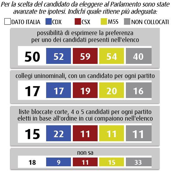 Sondaggio Swg, preferenze nella legge elettorale.
