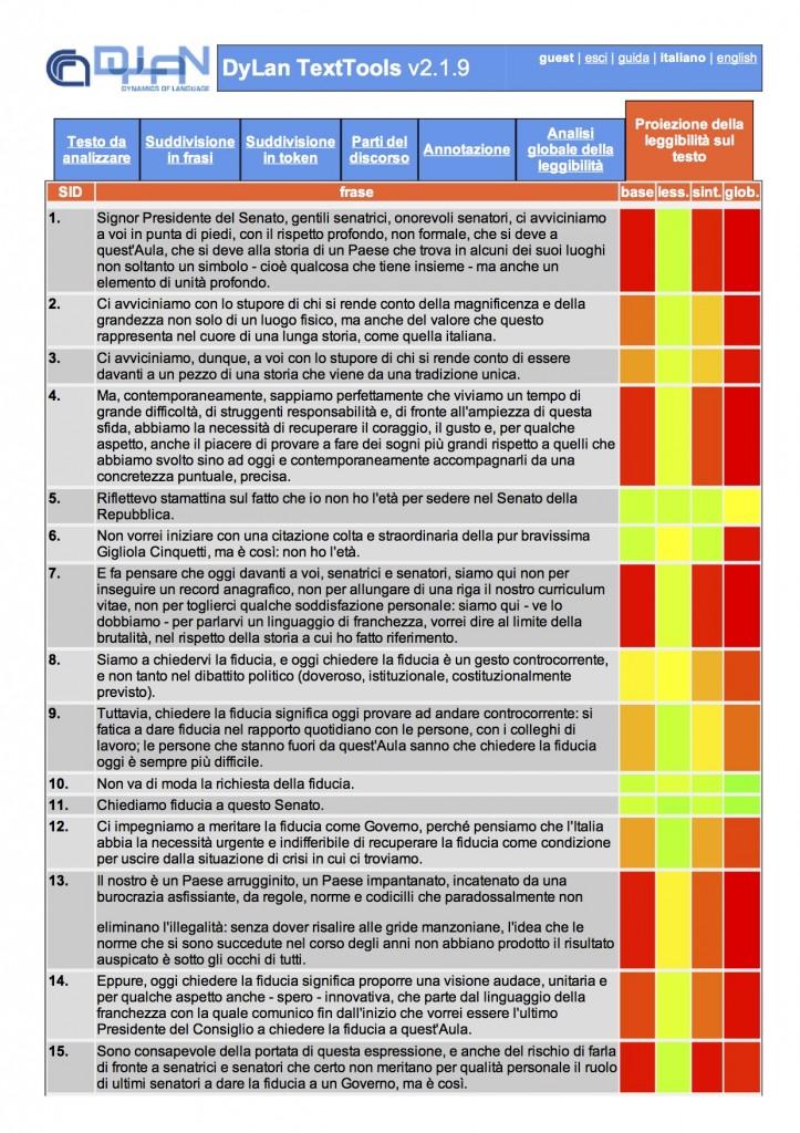 Renzi - Proiezione leggibilità
