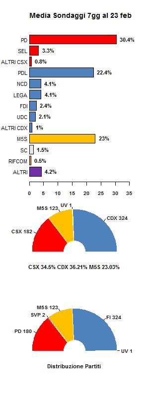 media sondaggi al 23 febbraio