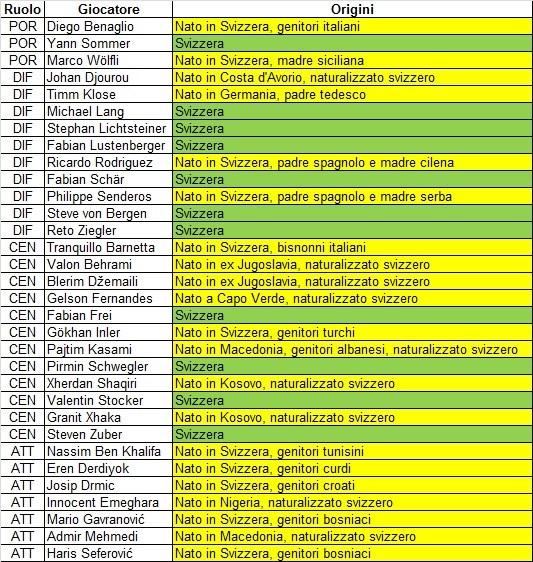 Una tabella dei 32 calciatori nel giro della Nazionale elvetica (elenco estrapolato da football.ch e rielaborato dall'autore)