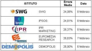 classifica istituti sondaggio