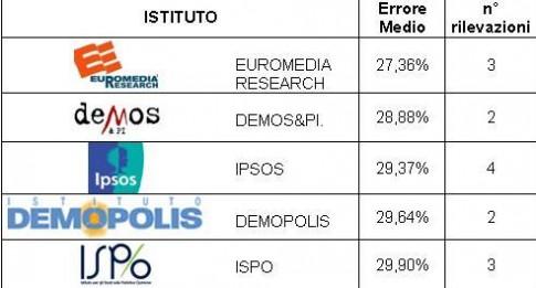 classifica sondaggi politiche