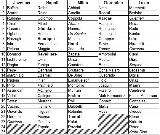 Le liste UEFA aggiornata (in grassetto i nuovi innesti, in corsivo gli elementi cresciuti nel vivaio)
