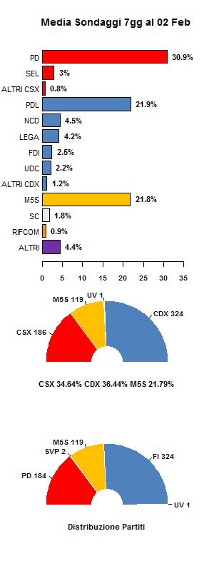 Media sondaggi al 2 Febbraio
