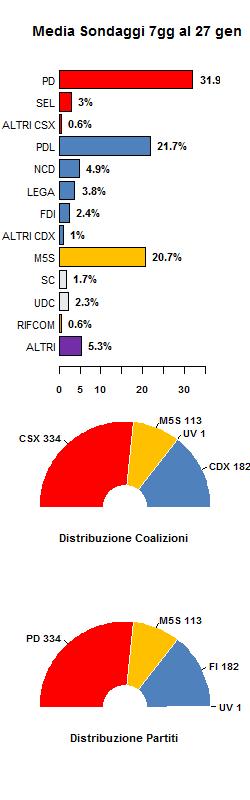 media sondaggi 27 gennaio