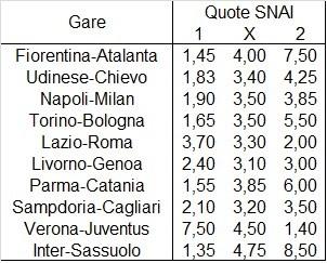 Il programma della ventitreesima giornata di Serie A