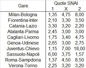 Il programma della ventiquattresima giornata di Serie A