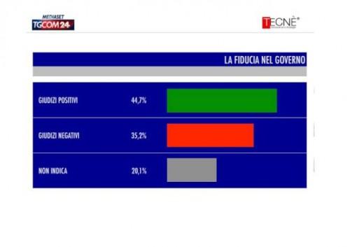 sondaggio Tecné tgcom24 fiducia governo