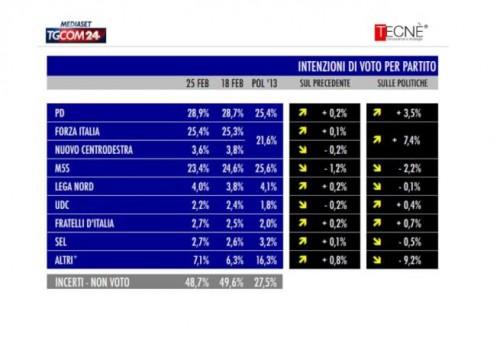 sondaggio Tecné tgcom24 intenzioni di voto