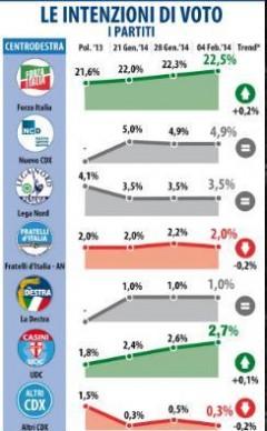 sondaggio datamedia
