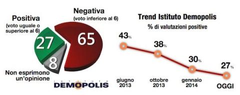 Sondaggio Demopolis per L'espresso, pagella del Governo Letta.