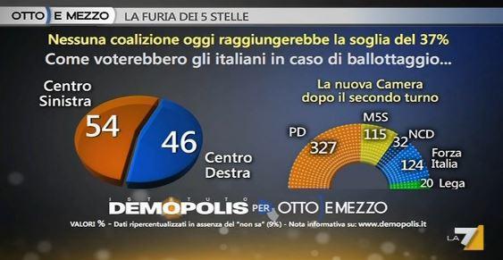 Sondaggio Demopolis per Ottoemezzo, distribuzione dei seggi dopo il secondo turno.