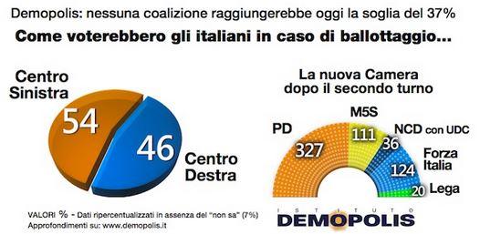 Sondaggio Demopolis per Ottoemezzo, risultato del ballottaggio con Italicum.
