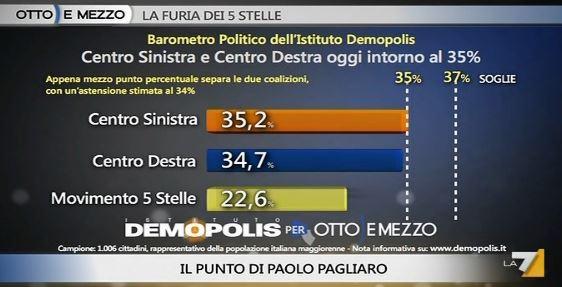 Sondaggio Demopolis per Ottoemezzo, intenzioni di voto agli schieramenti.