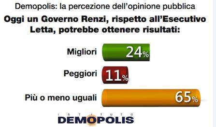 Sondaggio Demopolis per Ottoemezzo, Governi Letta e Renzi a confronto.