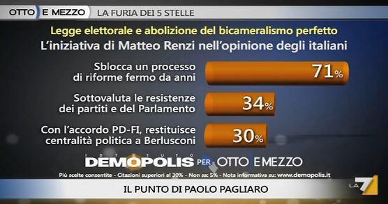 Sondaggio Demopolis per Ottoemezzo, opinioni su Italicum.