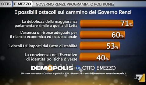 Sondaggio Demopolis per Ottoemezzo, ostacoli cui andrà incontro il Governo Renzi.