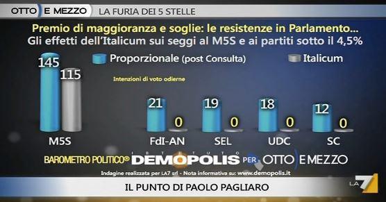 Sondaggio Demopolis per Ottoemezzo, seggi di M5S e piccoli partiti con Italicum e con il sistema proporzionale.