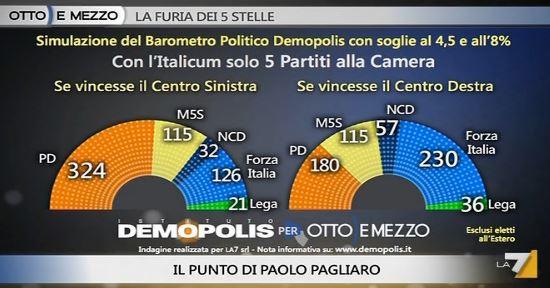 Sondaggio Demopolis per Ottoemezzo, distribuzione dei seggi dopo il primo turno.