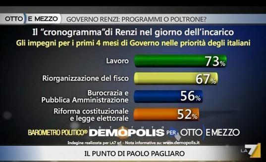 Sondaggio Demopolis per Ottoemezzo, priorità degli obiettivi di Renzi.