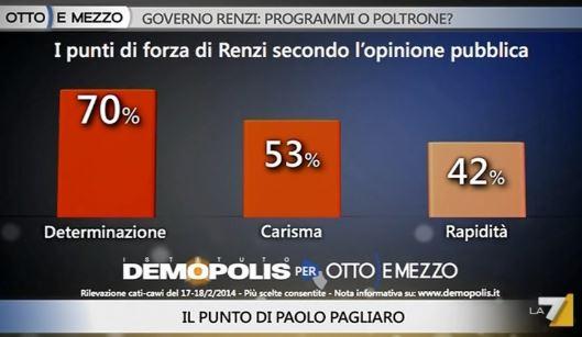 Sondaggio Demopolis per Ottoemezzo, punti di forza di Renzi.