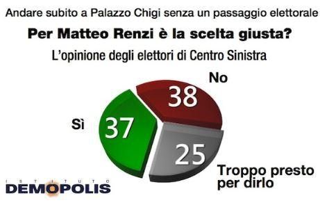 Sondaggio Demopolis per Ottoemezzo, elettori di Centrosinistra su Renzi premier.