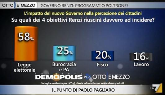 Sondaggio Demopolis per Ottoemezzo, obiettivi di Renzi e probabilità di riuscita.