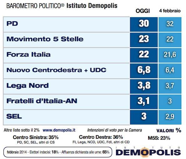 Sondaggio Demopolis per Ottoemezzo, intenzioni di voto ai partiti.