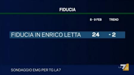 sondaggio emg tg la7