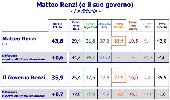 Sondaggio Euromedia, fiducia in Renzi e nel suo Governo.