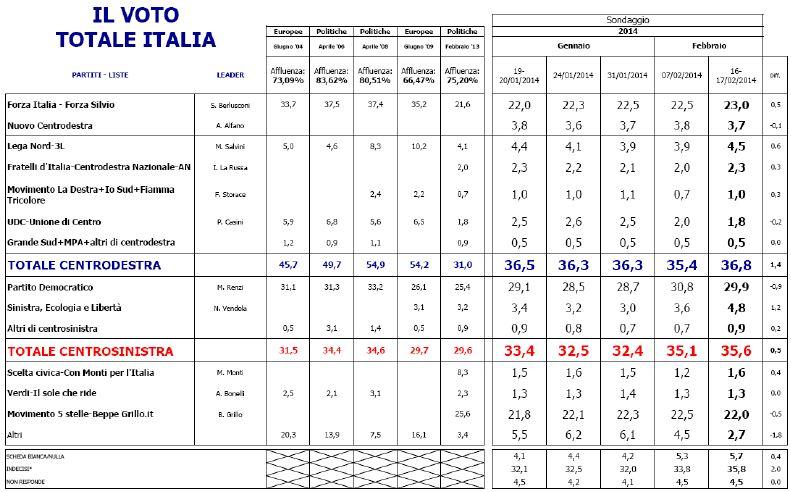Sondagggio Euromedia research, intenzioni di voto e risultati delle ultime elezioni.