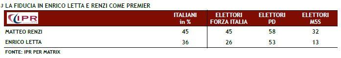 Sondaggio Ipr per Matrix, fiducia in Letta e Renzi.