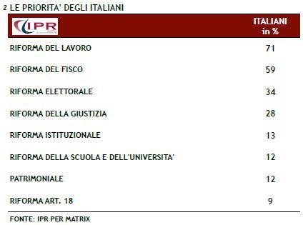 Sondaggio Ipr per Matrix, priorità delle riforme per il Governo Renzi.