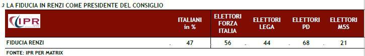 Sondaggio Ipr per Matrix, fiducia in Renzi.