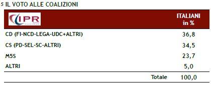 Sondaggio Ipr per Matrix, intenzioni di voto alle coalizioni.