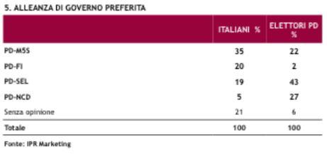 Sondaggio Ipr per Piazzapulita, alleanze preferite per il Governo Renzi.