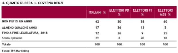 Sondaggio Ipr per Piazzapulita, durata del Governo Renzi.